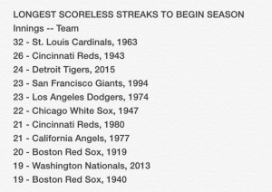 scoreless streaks